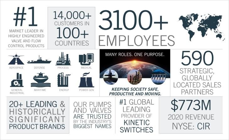 Careers Infographic